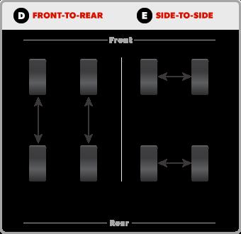 Instrucciones para rotar ruedas